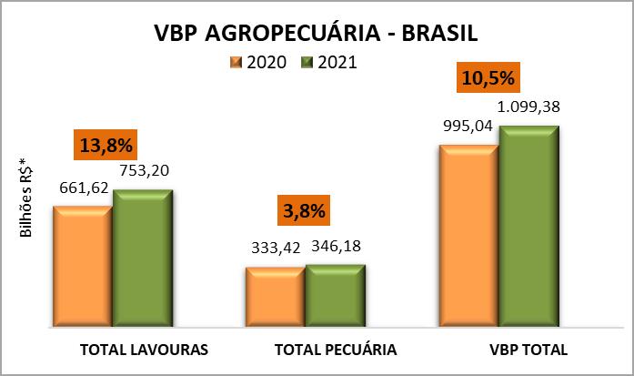 Agropecuária: valor da produção de 2021 pode chegar a R$ 1,099 trilhão